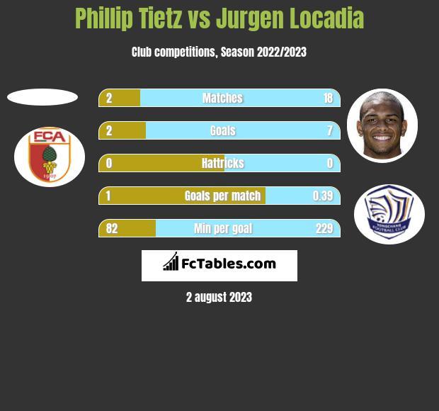 Phillip Tietz vs Jurgen Locadia h2h player stats