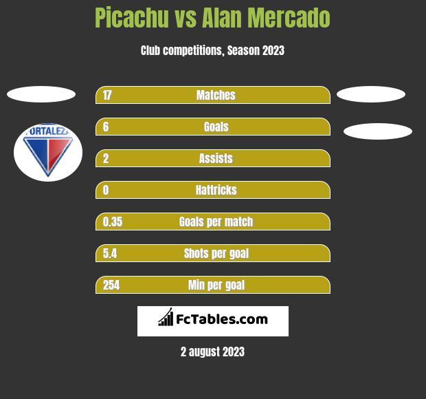 Picachu vs Alan Mercado h2h player stats