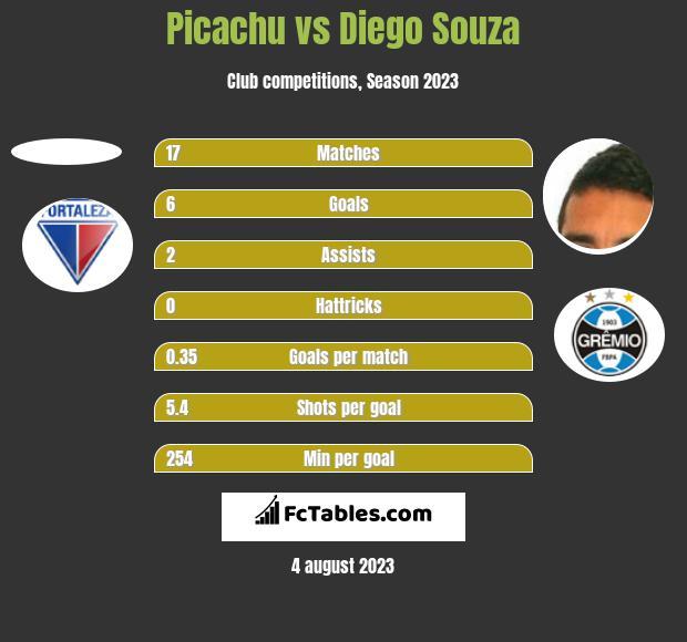 Picachu vs Diego Souza h2h player stats