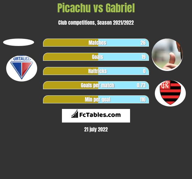 Picachu vs Gabriel h2h player stats