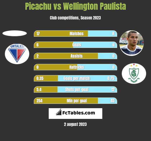 Picachu vs Wellington Paulista h2h player stats