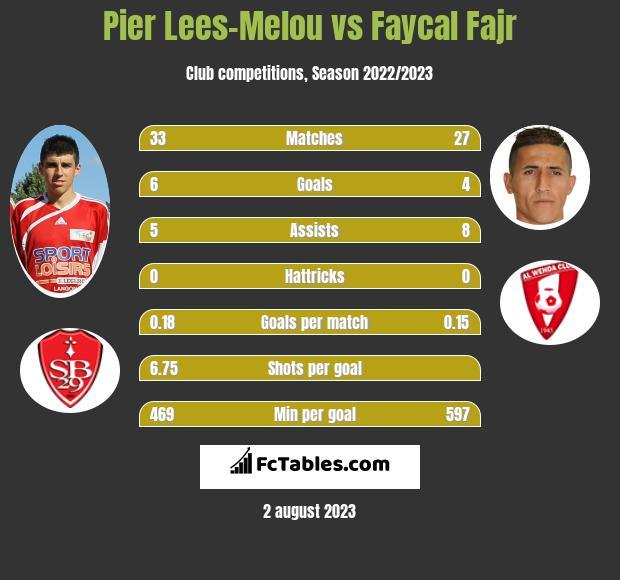 Pier Lees-Melou vs Faycal Fajr infographic