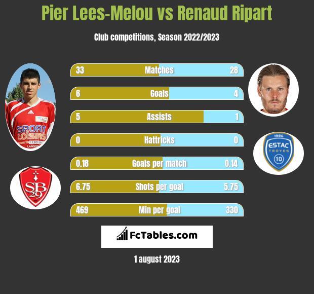Pier Lees-Melou vs Renaud Ripart infographic