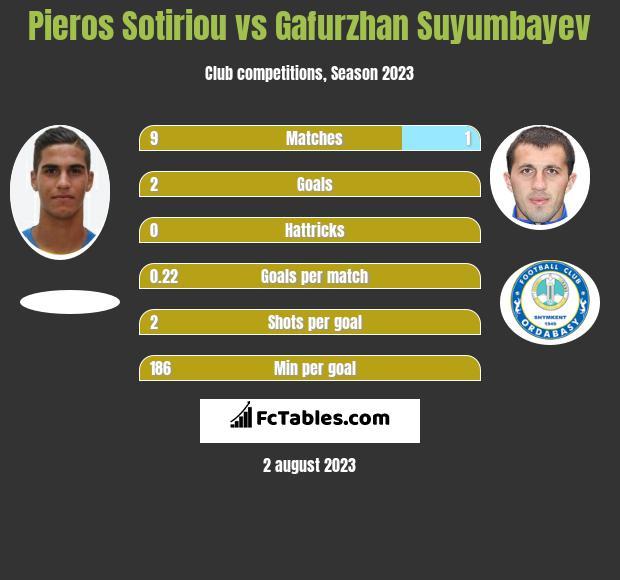 Pieros Sotiriou vs Gafurzhan Suyumbayev h2h player stats
