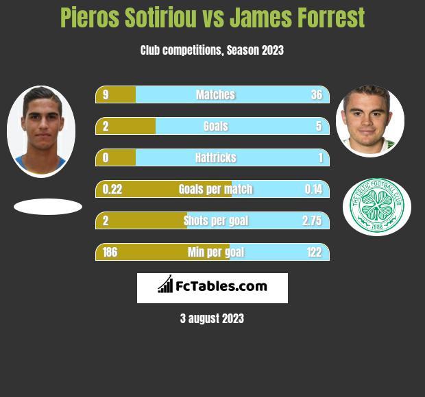 Pieros Sotiriou vs James Forrest h2h player stats