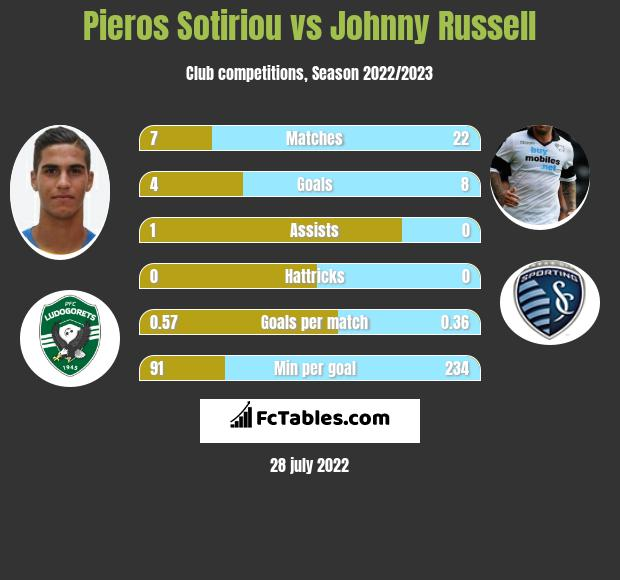 Pieros Sotiriou vs Johnny Russell h2h player stats
