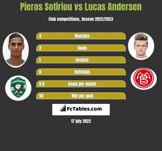 Pieros Sotiriou vs Lucas Andersen h2h player stats