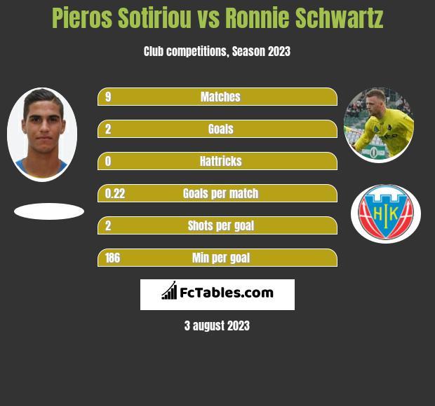 Pieros Sotiriou vs Ronnie Schwartz h2h player stats