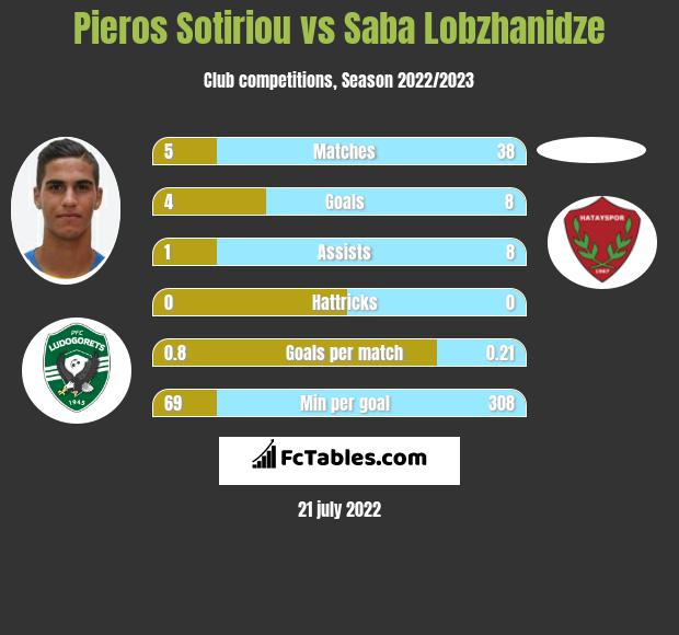 Pieros Sotiriou vs Saba Lobzhanidze h2h player stats