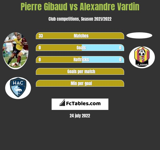 Pierre Gibaud infographic statistics for Le Mans