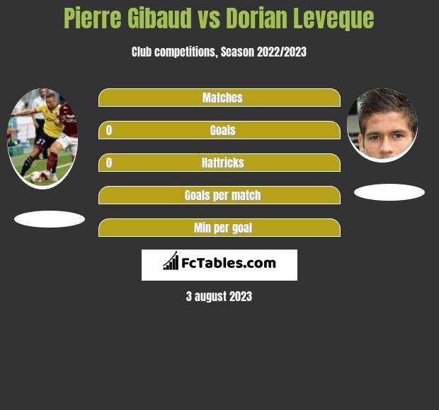 Pierre Gibaud vs Dorian Leveque infographic