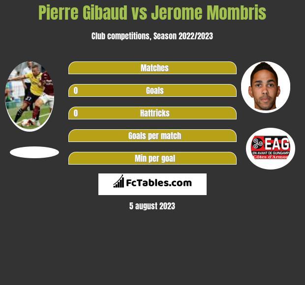 Pierre Gibaud vs Jerome Mombris infographic