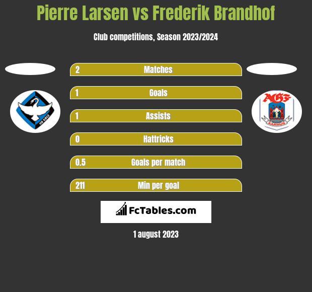 Pierre Larsen vs Frederik Brandhof h2h player stats
