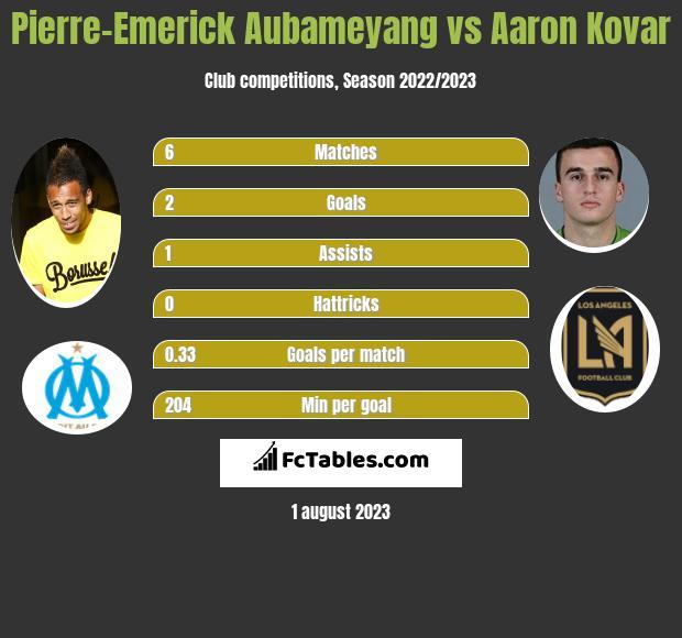 Pierre-Emerick Aubameyang vs Aaron Kovar h2h player stats