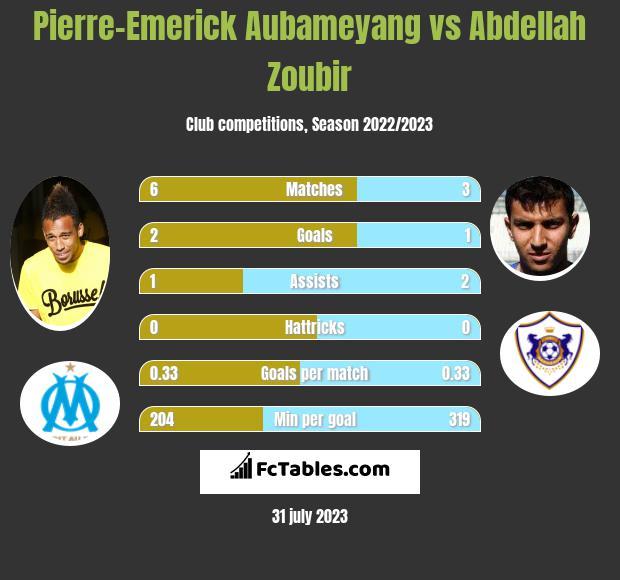 Pierre-Emerick Aubameyang vs Abdellah Zoubir h2h player stats