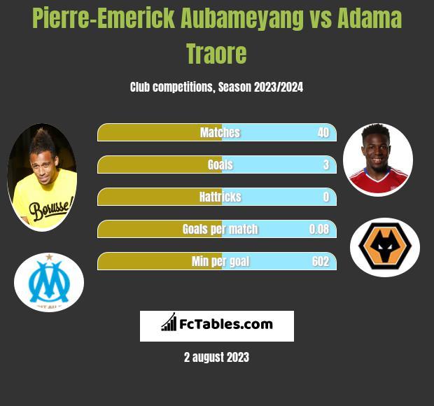 Pierre-Emerick Aubameyang vs Adama Traore infographic