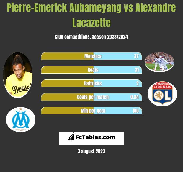 Pierre-Emerick Aubameyang vs Alexandre Lacazette infographic