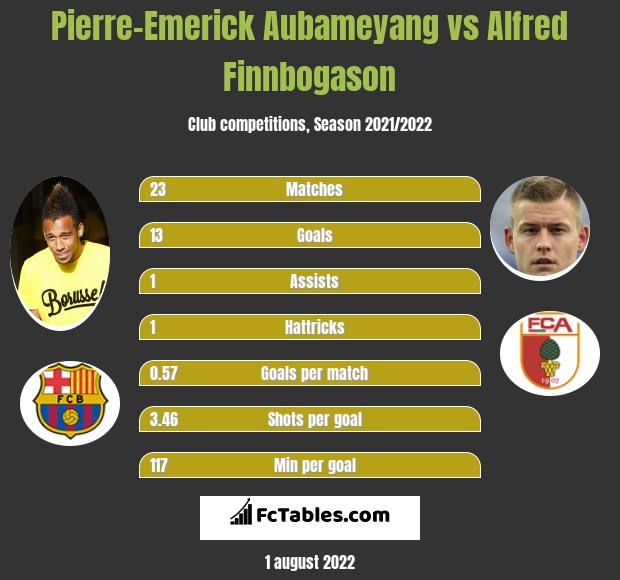 Pierre-Emerick Aubameyang vs Alfred Finnbogason h2h player stats