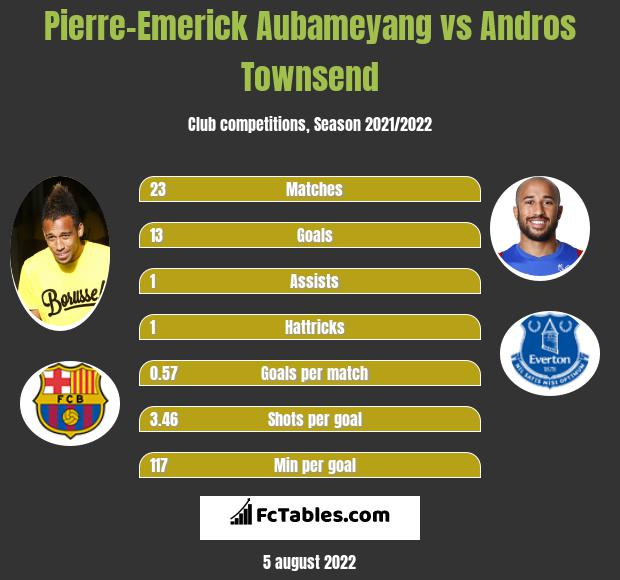 Pierre-Emerick Aubameyang infographic statistics for Crystal Palace