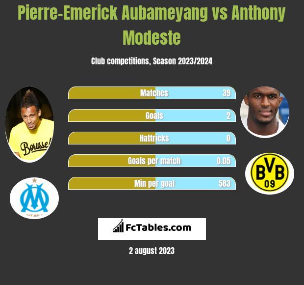 Pierre-Emerick Aubameyang vs Anthony Modeste