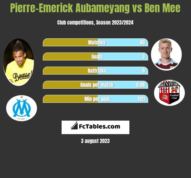Pierre-Emerick Aubameyang vs Ben Mee h2h player stats