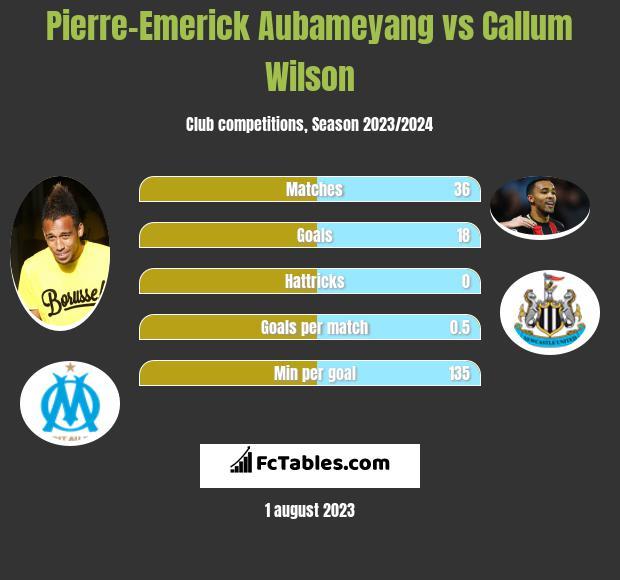 Pierre-Emerick Aubameyang vs Callum Wilson h2h player stats
