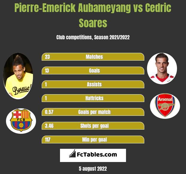 Pierre-Emerick Aubameyang infographic statistics for Arsenal