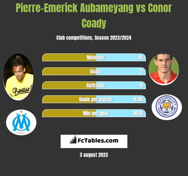 Pierre-Emerick Aubameyang vs Conor Coady infographic