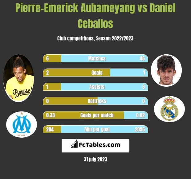 Pierre-Emerick Aubameyang vs Daniel Ceballos infographic