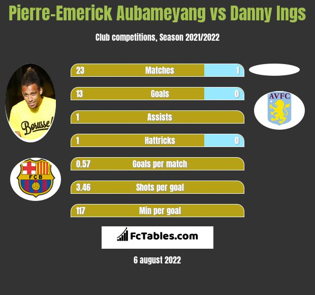 Pierre-Emerick Aubameyang vs Danny Ings h2h player stats