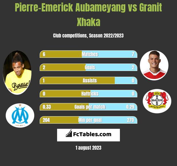 Pierre-Emerick Aubameyang vs Granit Xhaka infographic