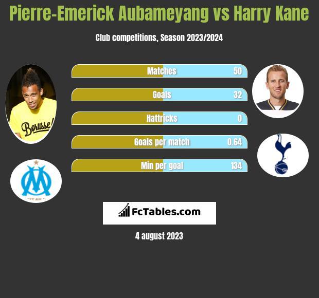 Pierre-Emerick Aubameyang vs Harry Kane h2h player stats