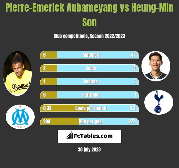 Pierre-Emerick Aubameyang vs Heung-Min Son h2h player stats