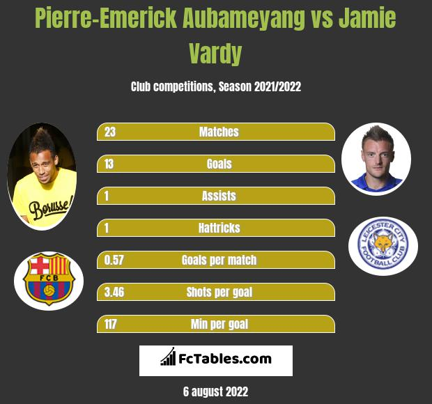 Pierre-Emerick Aubameyang vs Jamie Vardy h2h player stats