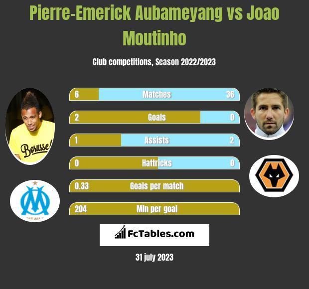 Pierre-Emerick Aubameyang vs Joao Moutinho infographic