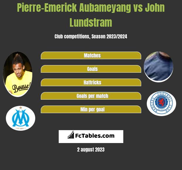 Pierre-Emerick Aubameyang vs John Lundstram h2h player stats