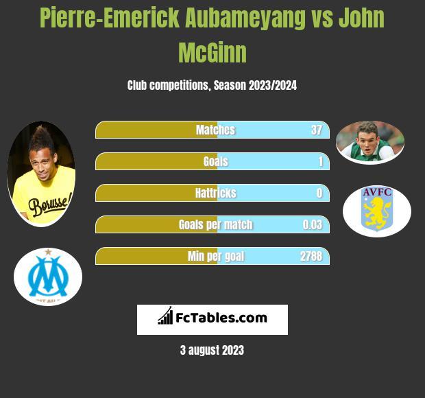 Pierre-Emerick Aubameyang vs John McGinn h2h player stats
