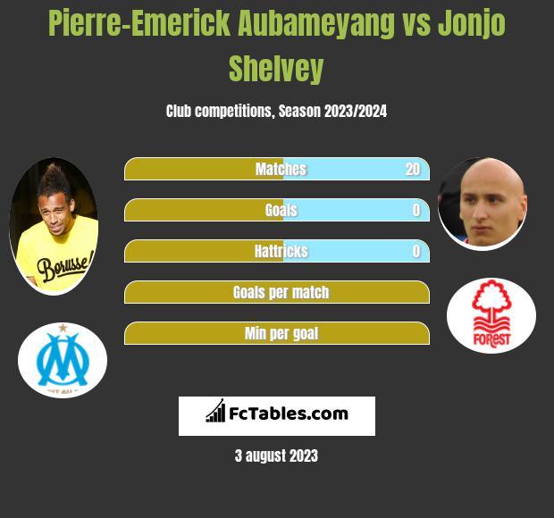 Pierre-Emerick Aubameyang vs Jonjo Shelvey h2h player stats