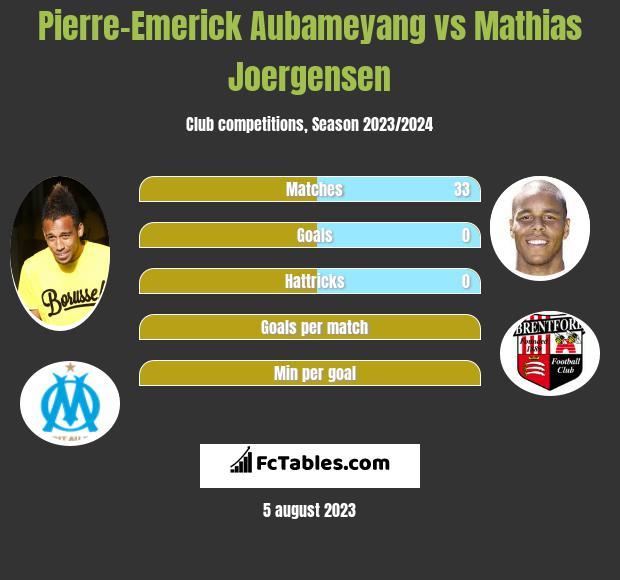 Pierre-Emerick Aubameyang vs Mathias Joergensen h2h player stats