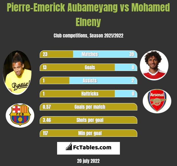 Pierre-Emerick Aubameyang vs Mohamed Elneny infographic