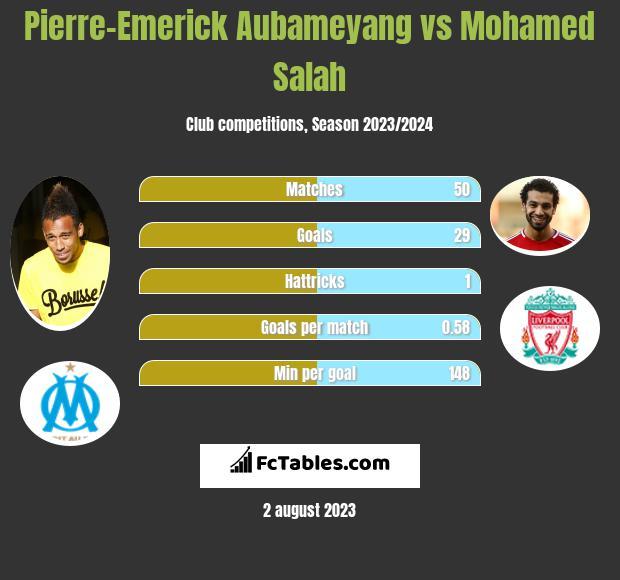 Pierre-Emerick Aubameyang vs Mohamed Salah h2h player stats