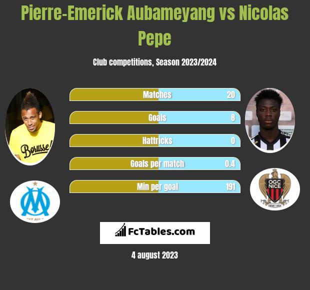 Pierre-Emerick Aubameyang vs Nicolas Pepe infographic