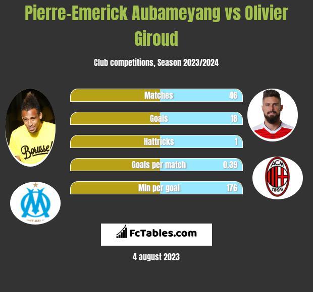 Pierre-Emerick Aubameyang vs Olivier Giroud h2h player stats