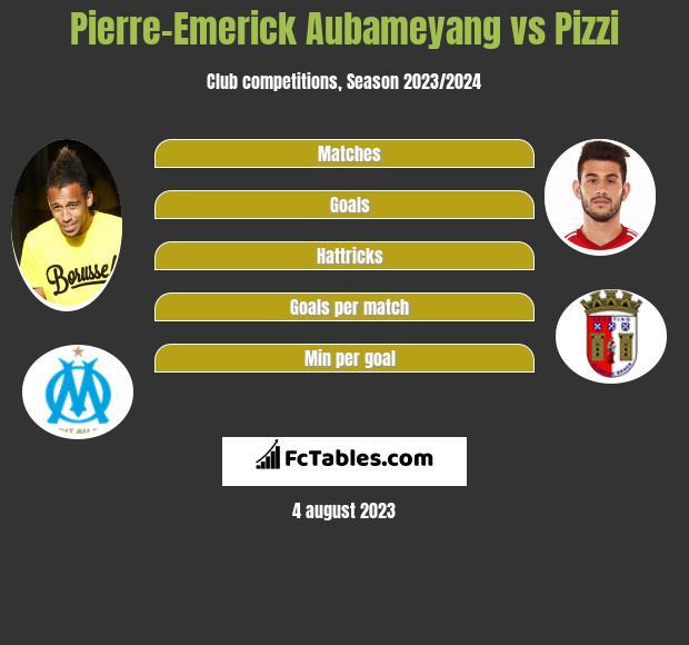 Pierre-Emerick Aubameyang vs Pizzi h2h player stats