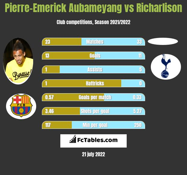 Pierre-Emerick Aubameyang vs Richarlison h2h player stats