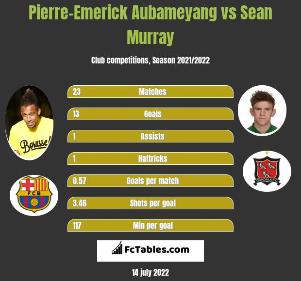 Pierre-Emerick Aubameyang vs Sean Murray infographic
