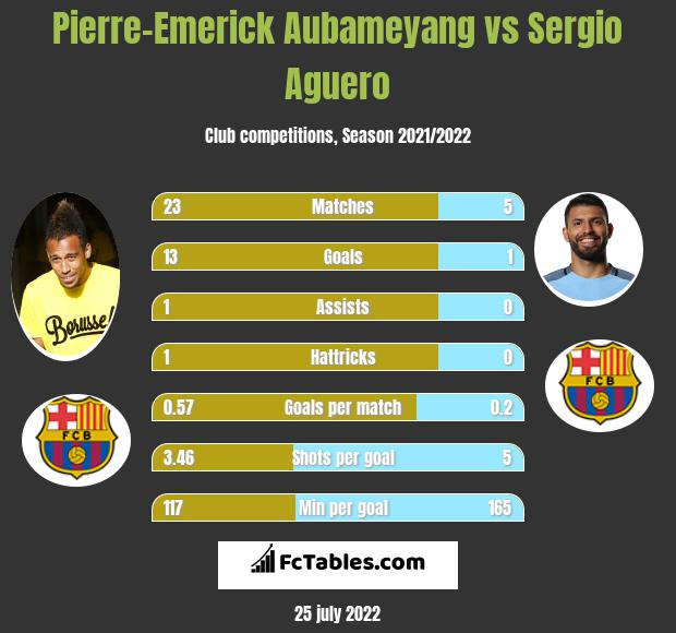 Pierre-Emerick Aubameyang vs Sergio Aguero h2h player stats