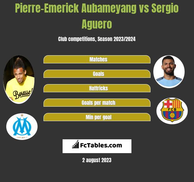 Pierre-Emerick Aubameyang vs Sergio Aguero h2h player stats