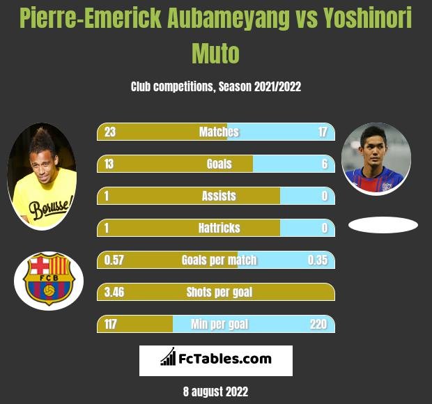 Pierre-Emerick Aubameyang vs Yoshinori Muto h2h player stats