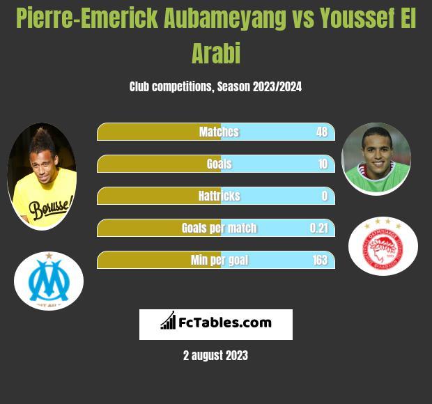 Pierre-Emerick Aubameyang vs Youssef El Arabi h2h player stats
